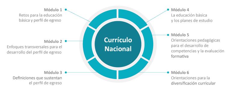Curr culo nacional minedu for Nuevo curriculo de educacion inicial