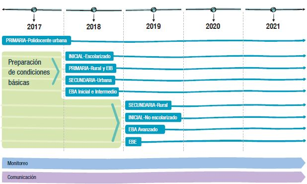 Implementación progresiva del Currículo Nacional de la Educación Básica del 2017 al 2019